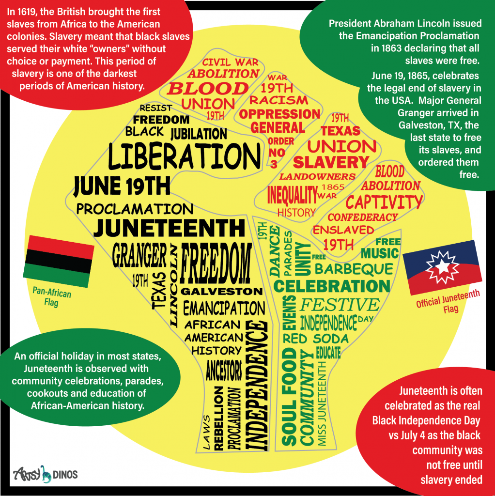 Juneteeth Learning about Juneteenth and share with kids | Multiculturalkidblogs